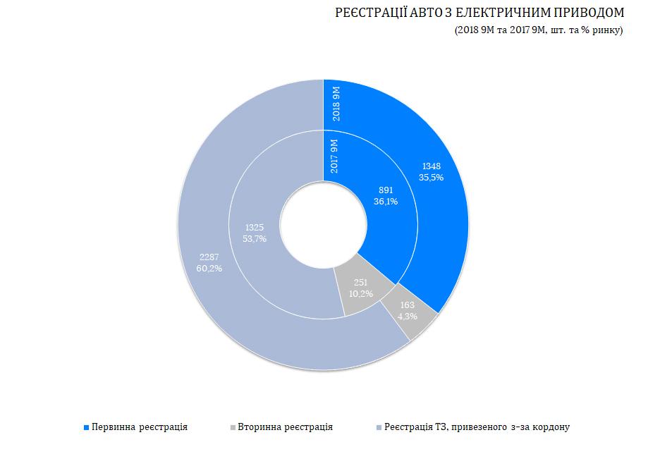 Федерация работодателей автомобильной отрасли фиксирует рост регистраций электрокаров - фото 2